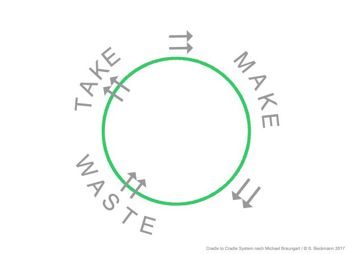 cradle to cradle Prinzip Grafik Susanne Beckmann